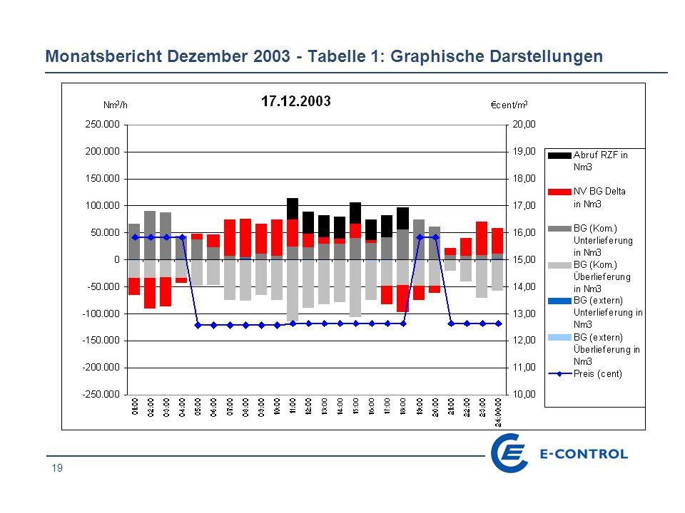 19 Monatsbericht Dezember 2003 - Tabelle 1: Graphische Darstellungen