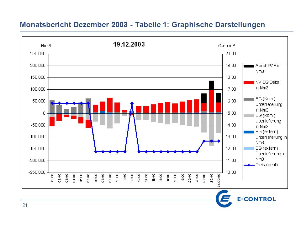 21 Monatsbericht Dezember 2003 - Tabelle 1: Graphische Darstellungen