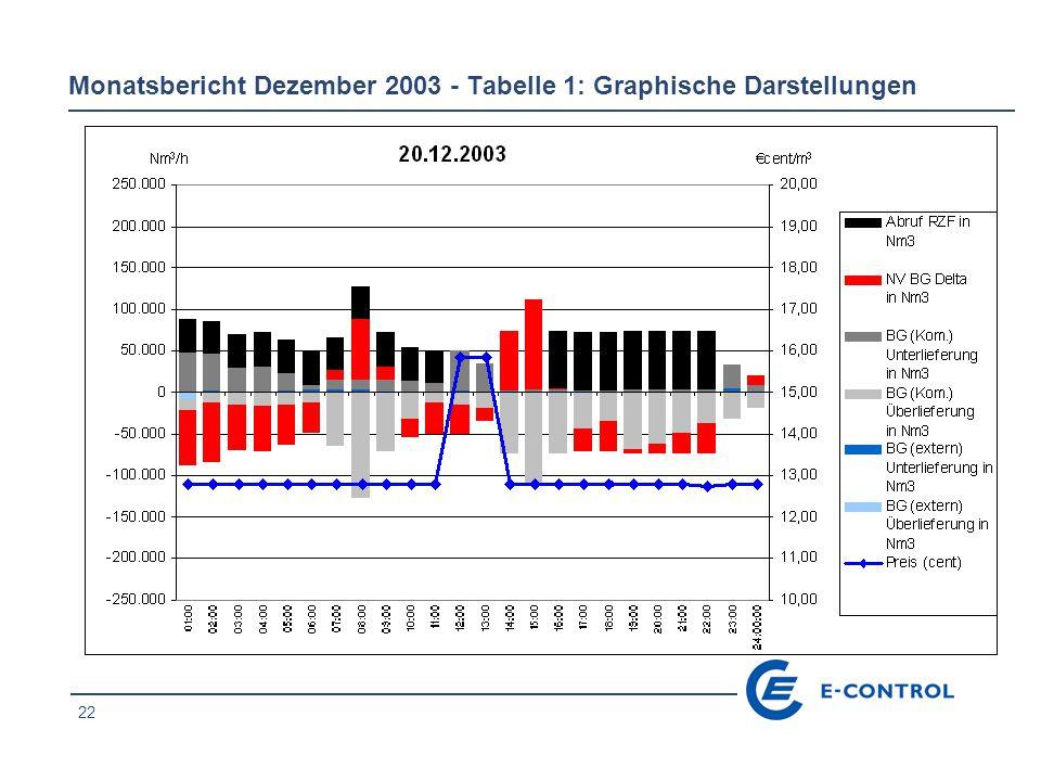 22 Monatsbericht Dezember 2003 - Tabelle 1: Graphische Darstellungen