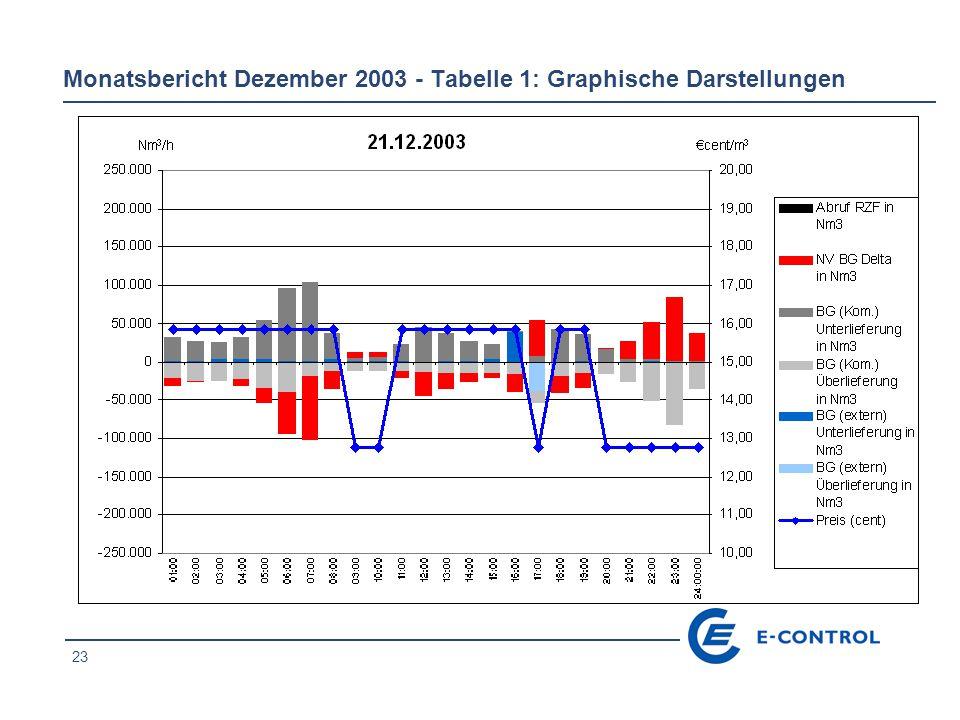 23 Monatsbericht Dezember 2003 - Tabelle 1: Graphische Darstellungen