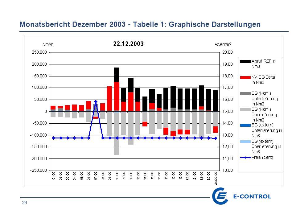 24 Monatsbericht Dezember 2003 - Tabelle 1: Graphische Darstellungen