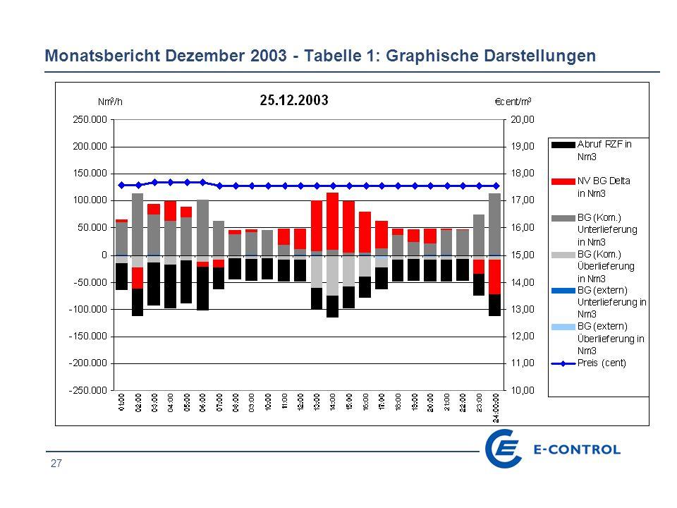 27 Monatsbericht Dezember 2003 - Tabelle 1: Graphische Darstellungen