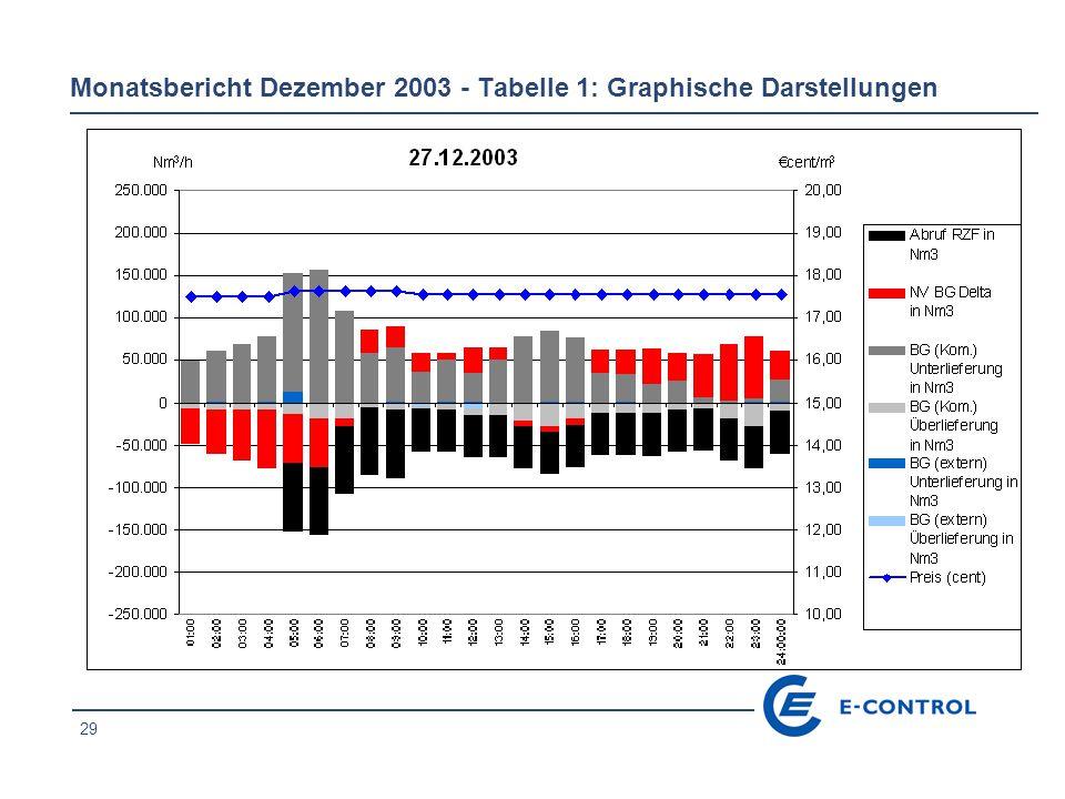 29 Monatsbericht Dezember 2003 - Tabelle 1: Graphische Darstellungen