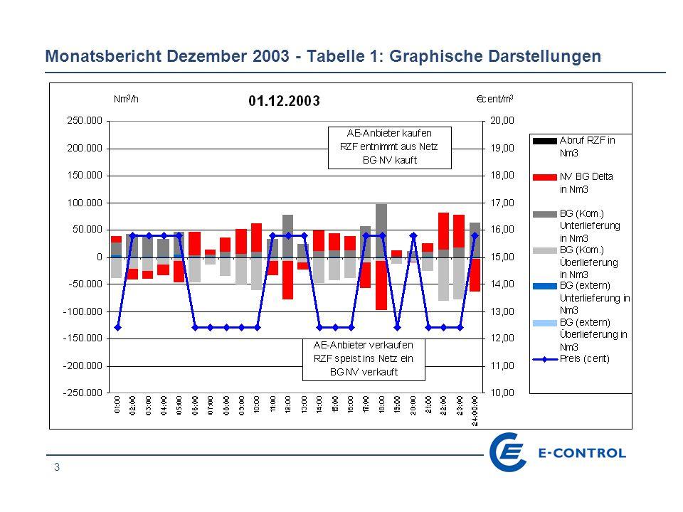 3 Monatsbericht Dezember 2003 - Tabelle 1: Graphische Darstellungen