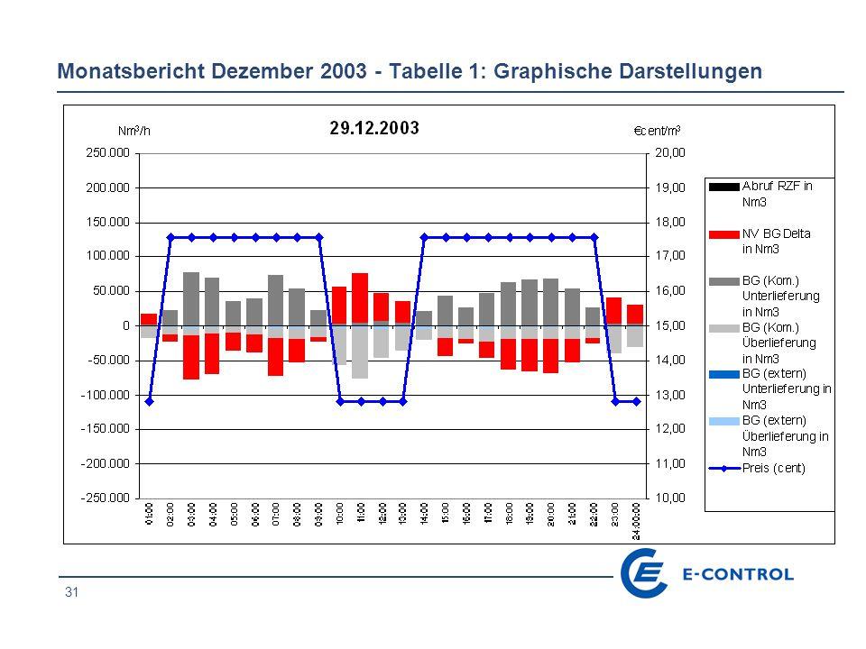 31 Monatsbericht Dezember 2003 - Tabelle 1: Graphische Darstellungen