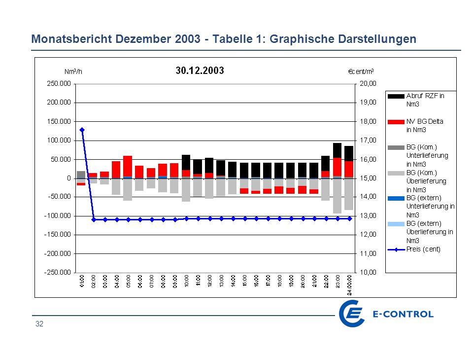 32 Monatsbericht Dezember 2003 - Tabelle 1: Graphische Darstellungen
