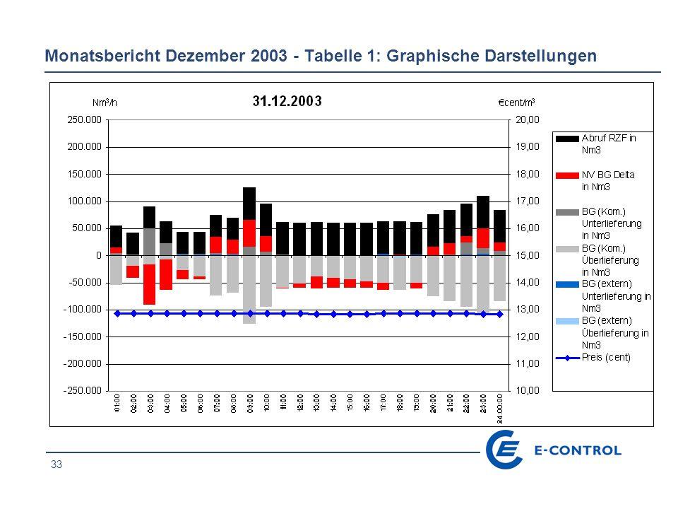 33 Monatsbericht Dezember 2003 - Tabelle 1: Graphische Darstellungen
