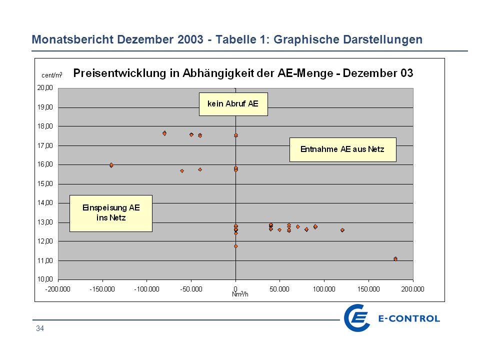 34 Monatsbericht Dezember 2003 - Tabelle 1: Graphische Darstellungen