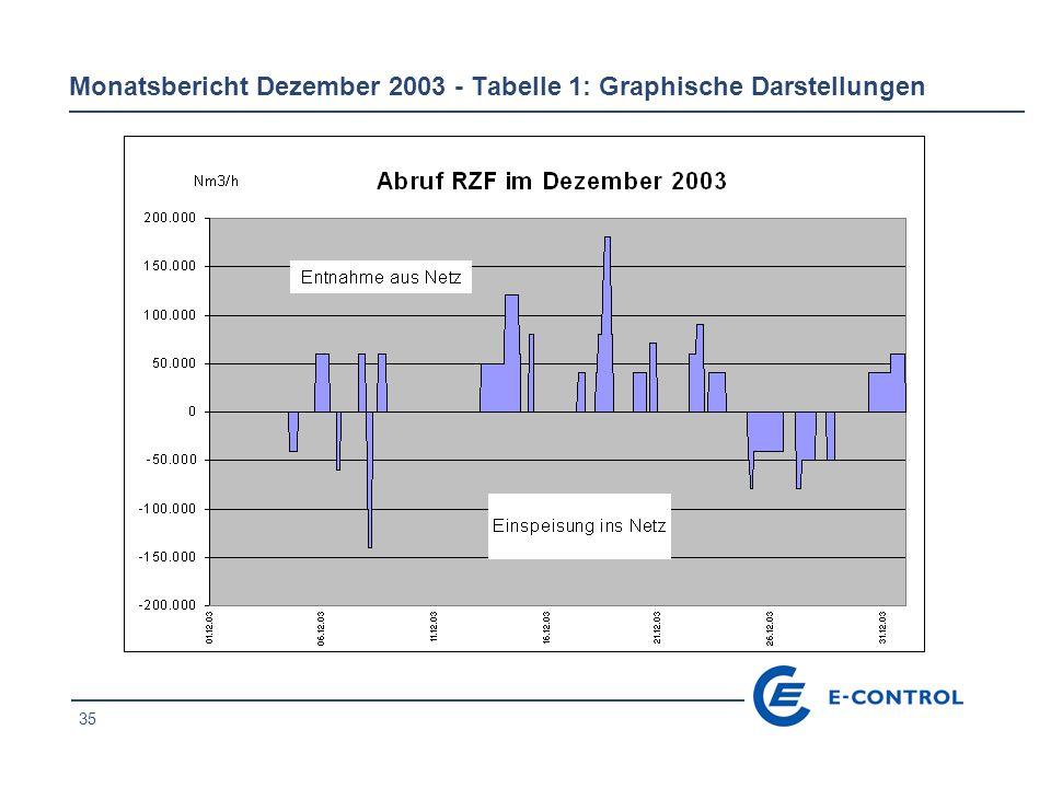 35 Monatsbericht Dezember 2003 - Tabelle 1: Graphische Darstellungen