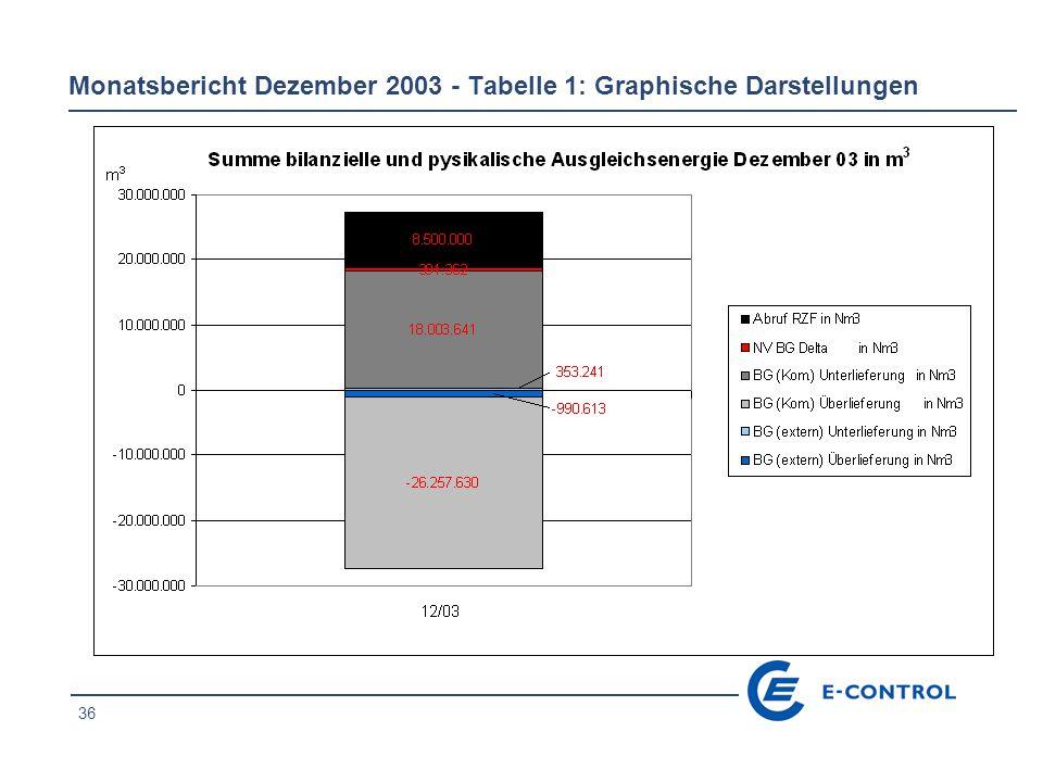 36 Monatsbericht Dezember 2003 - Tabelle 1: Graphische Darstellungen