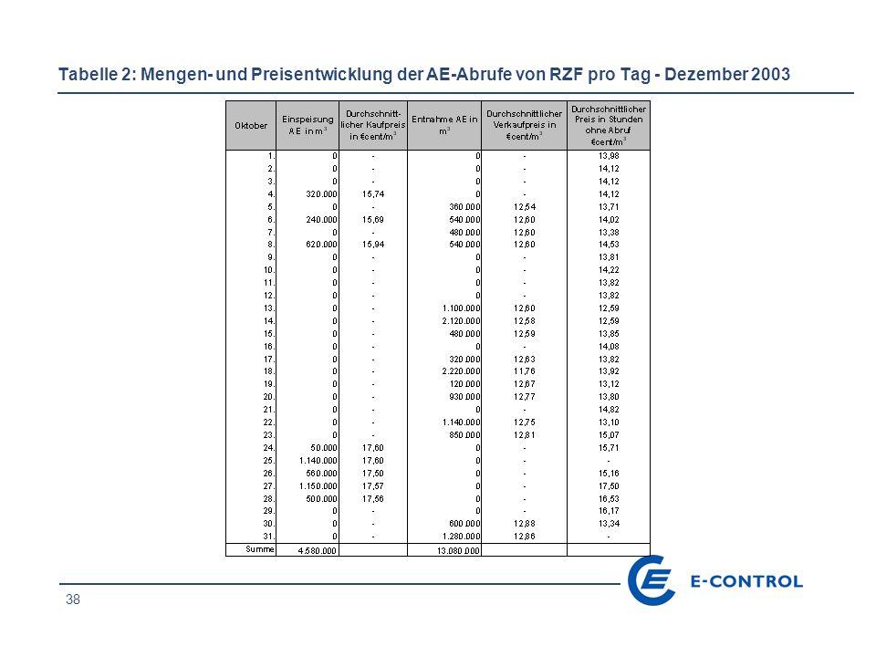 38 Tabelle 2: Mengen- und Preisentwicklung der AE-Abrufe von RZF pro Tag - Dezember 2003