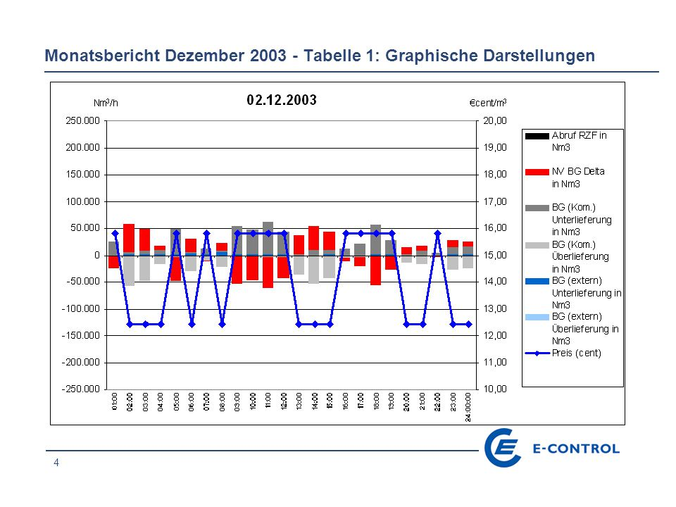 25 Monatsbericht Dezember 2003 - Tabelle 1: Graphische Darstellungen