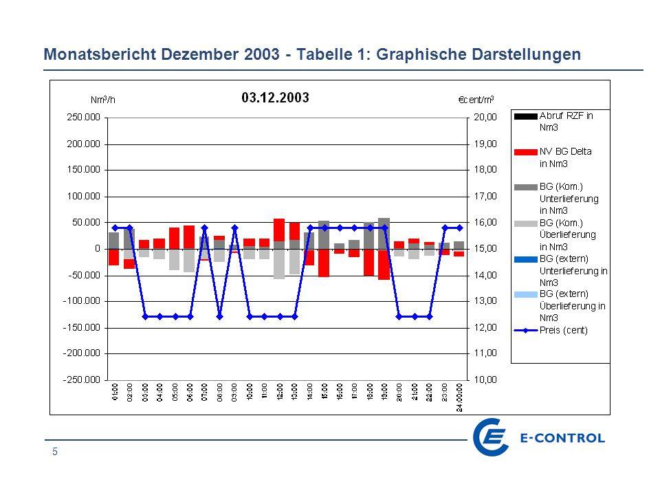 26 Monatsbericht Dezember 2003 - Tabelle 1: Graphische Darstellungen