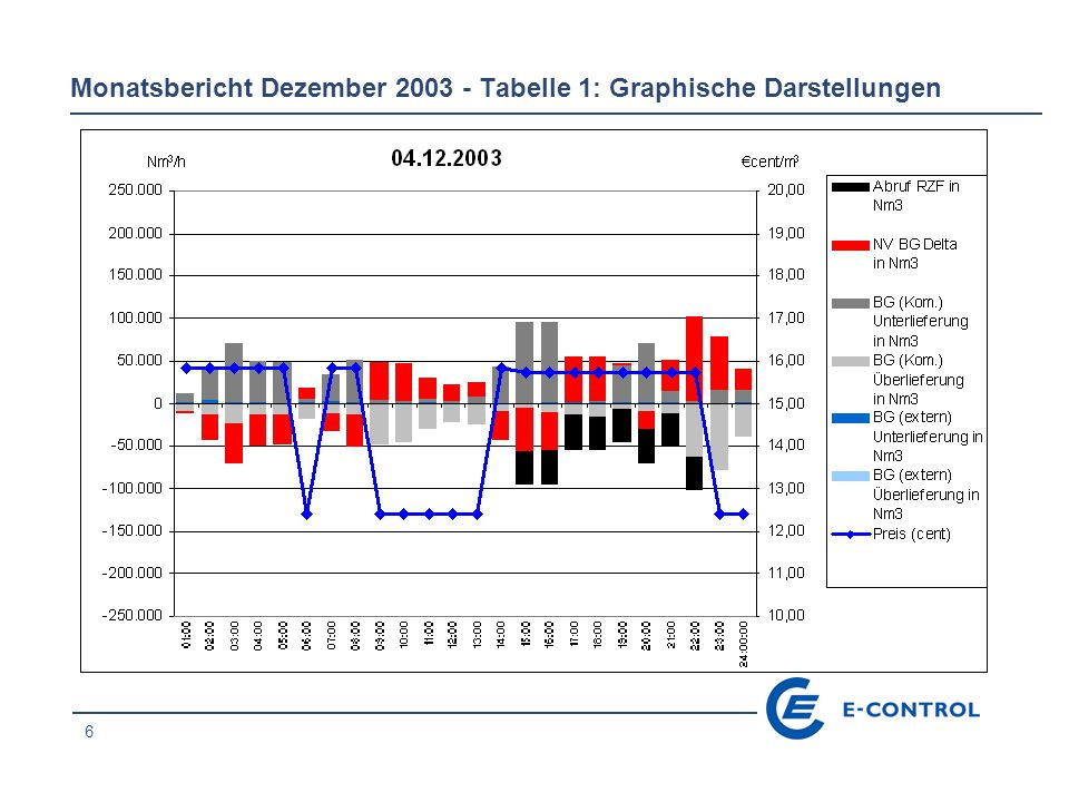 37 Monatsbericht Dezember 2003 - Tabelle 1: Graphische Darstellungen