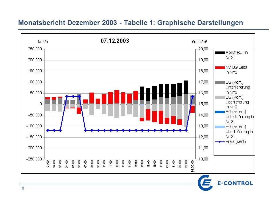 30 Monatsbericht Dezember 2003 - Tabelle 1: Graphische Darstellungen