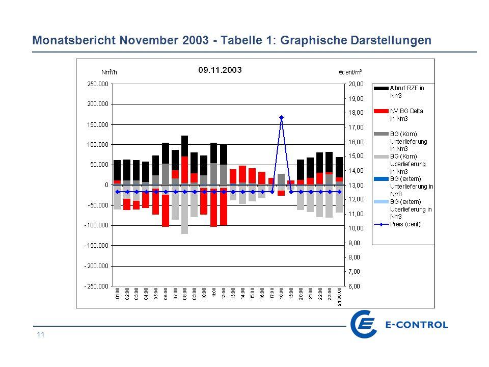 11 Monatsbericht November 2003 - Tabelle 1: Graphische Darstellungen