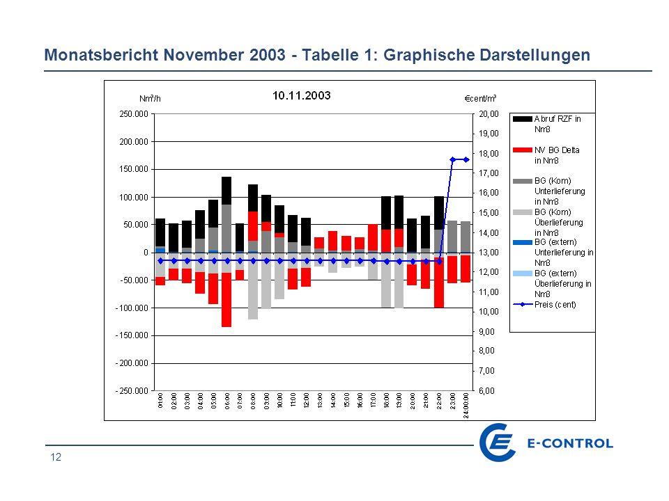 12 Monatsbericht November 2003 - Tabelle 1: Graphische Darstellungen