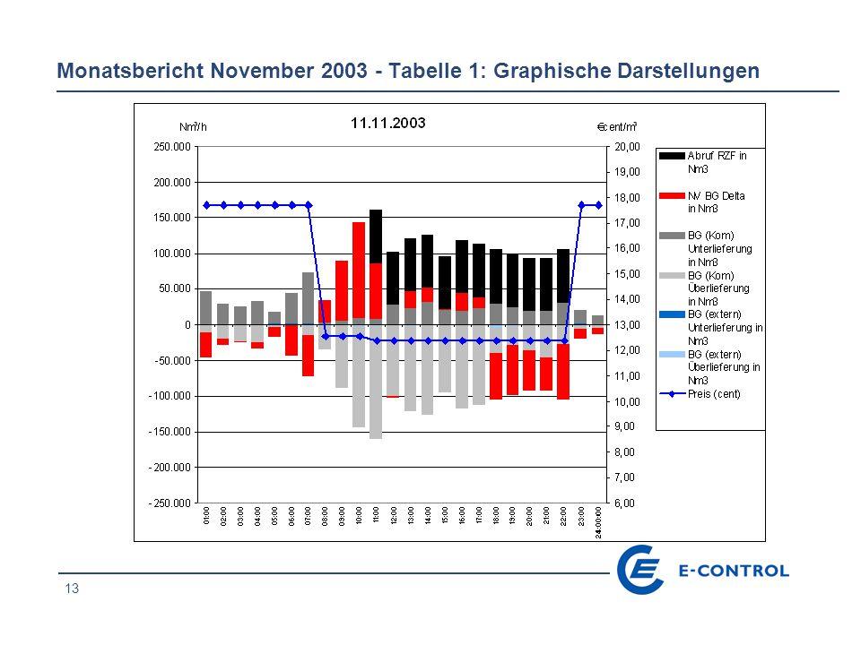 14 Monatsbericht November 2003 - Tabelle 1: Graphische Darstellungen