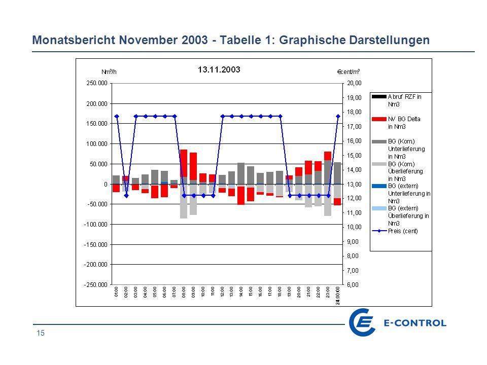 15 Monatsbericht November 2003 - Tabelle 1: Graphische Darstellungen