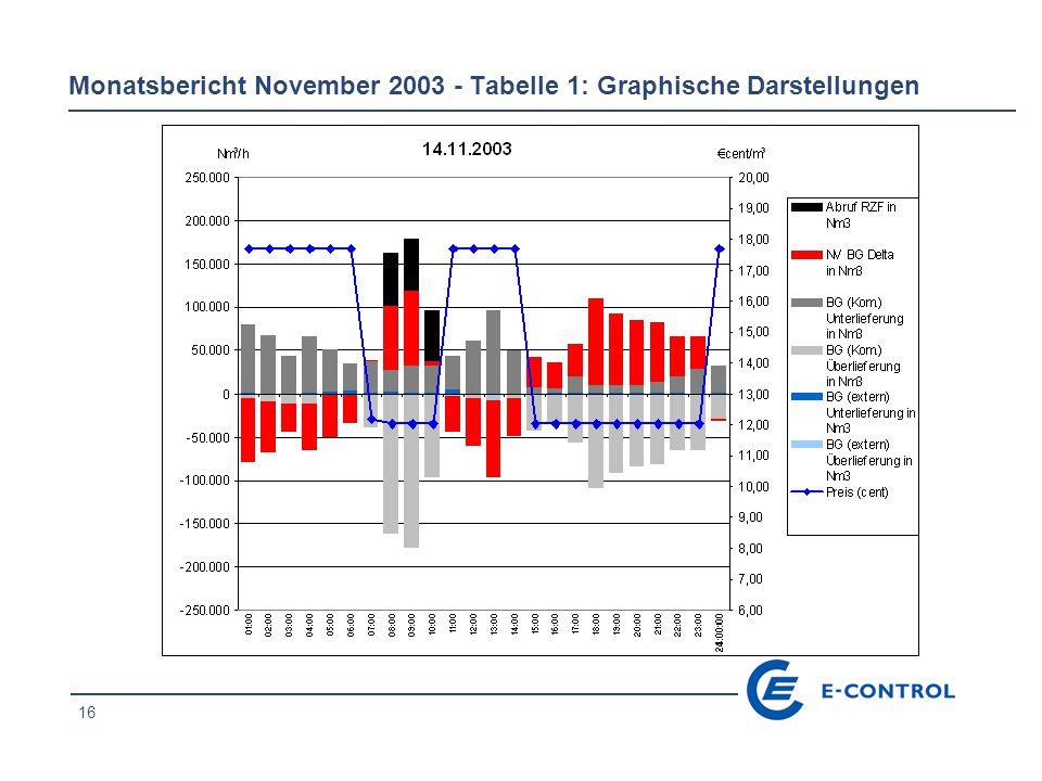 17 Monatsbericht November 2003 - Tabelle 1: Graphische Darstellungen