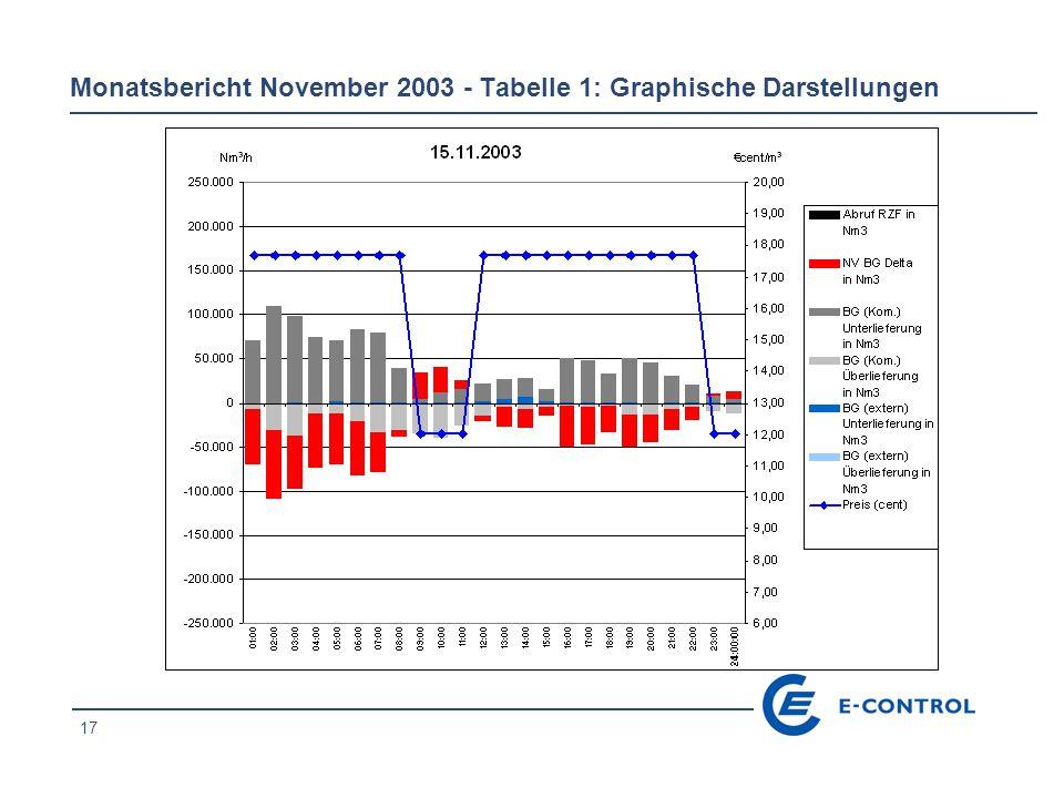 18 Monatsbericht November 2003 - Tabelle 1: Graphische Darstellungen