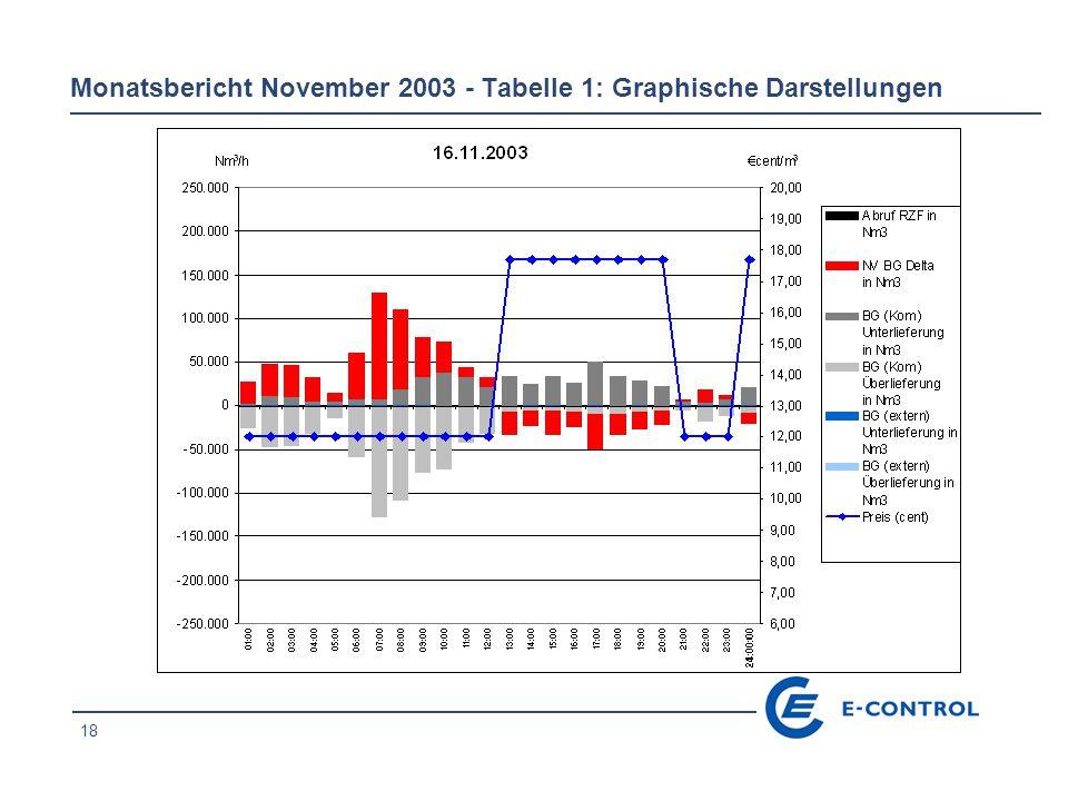 19 Monatsbericht November 2003 - Tabelle 1: Graphische Darstellungen