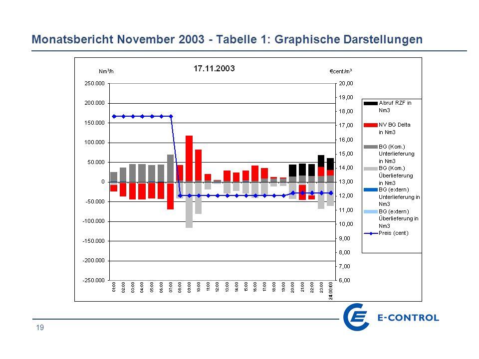 20 Monatsbericht November 2003 - Tabelle 1: Graphische Darstellungen