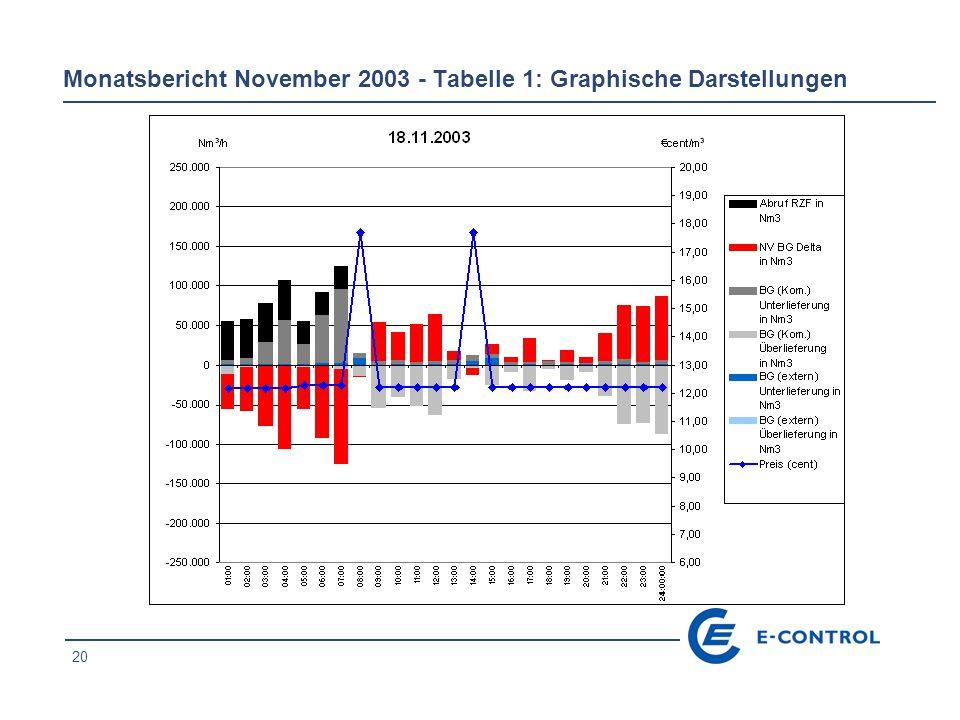 21 Monatsbericht November 2003 - Tabelle 1: Graphische Darstellungen