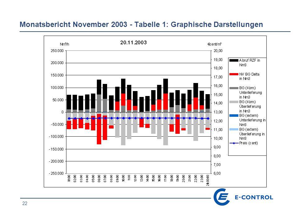 22 Monatsbericht November 2003 - Tabelle 1: Graphische Darstellungen
