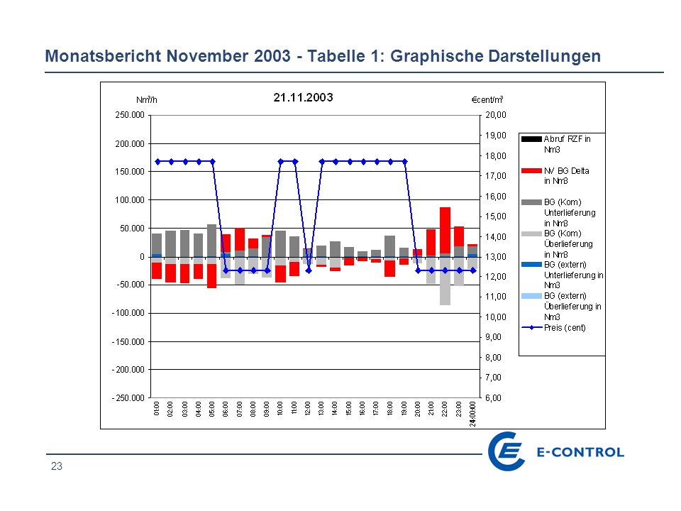 24 Monatsbericht November 2003 - Tabelle 1: Graphische Darstellungen