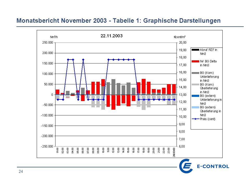 25 Monatsbericht November 2003 - Tabelle 1: Graphische Darstellungen