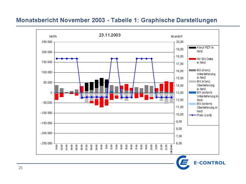 26 Monatsbericht November 2003 - Tabelle 1: Graphische Darstellungen