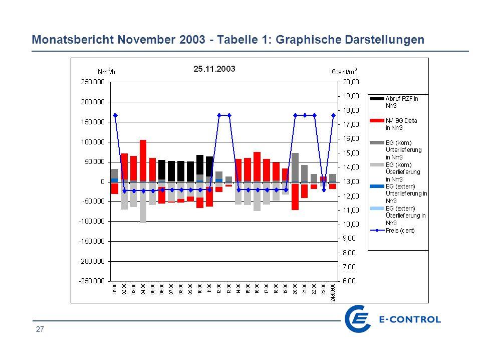 27 Monatsbericht November 2003 - Tabelle 1: Graphische Darstellungen