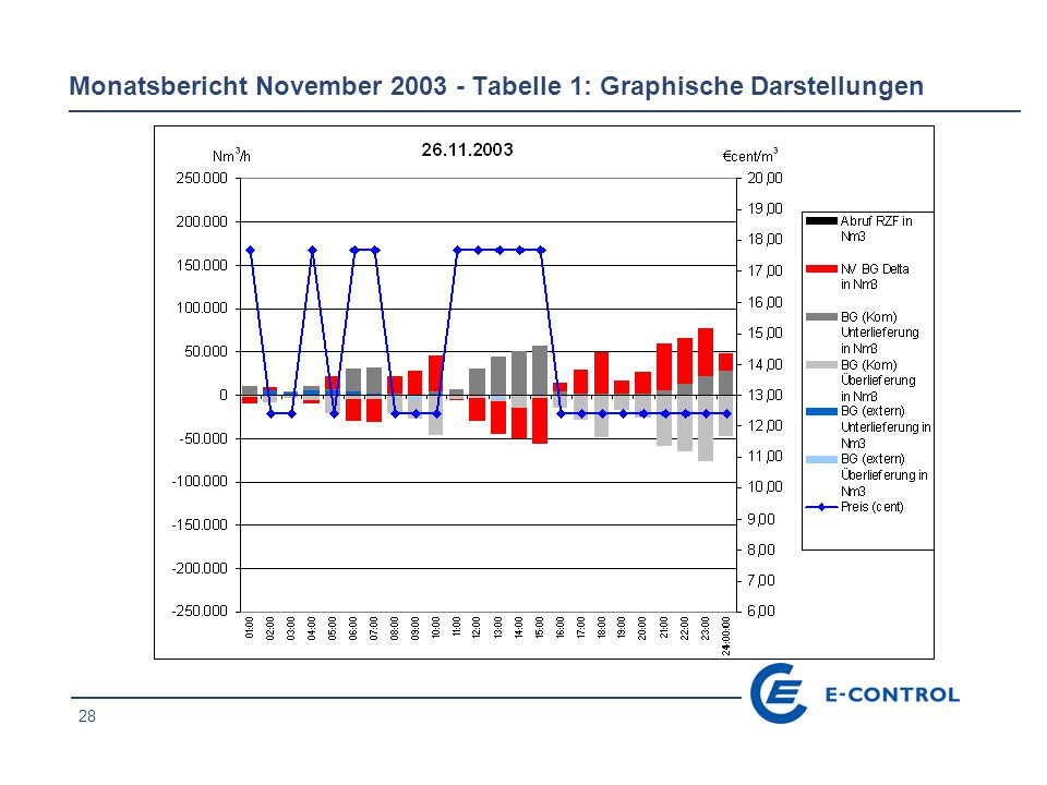28 Monatsbericht November 2003 - Tabelle 1: Graphische Darstellungen