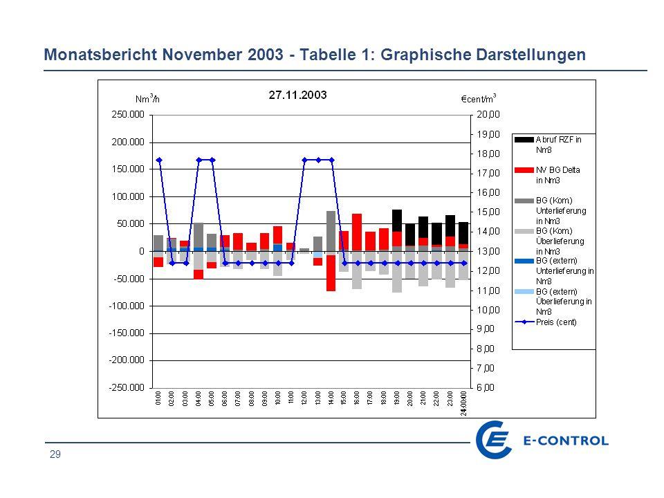 29 Monatsbericht November 2003 - Tabelle 1: Graphische Darstellungen