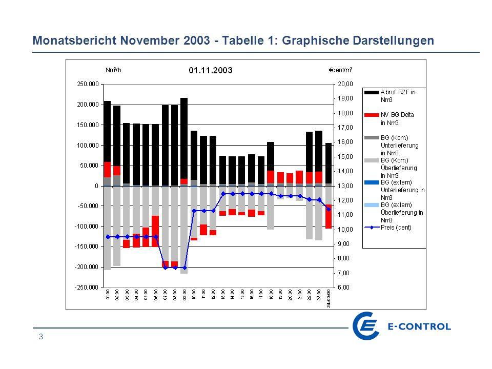 3 Monatsbericht November 2003 - Tabelle 1: Graphische Darstellungen