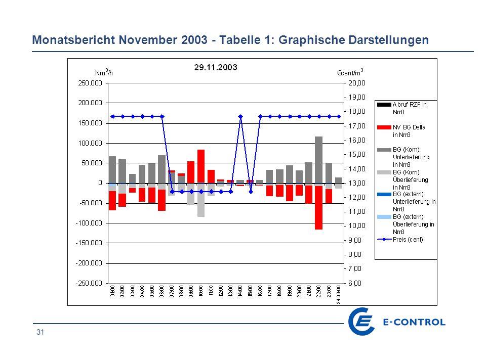 31 Monatsbericht November 2003 - Tabelle 1: Graphische Darstellungen
