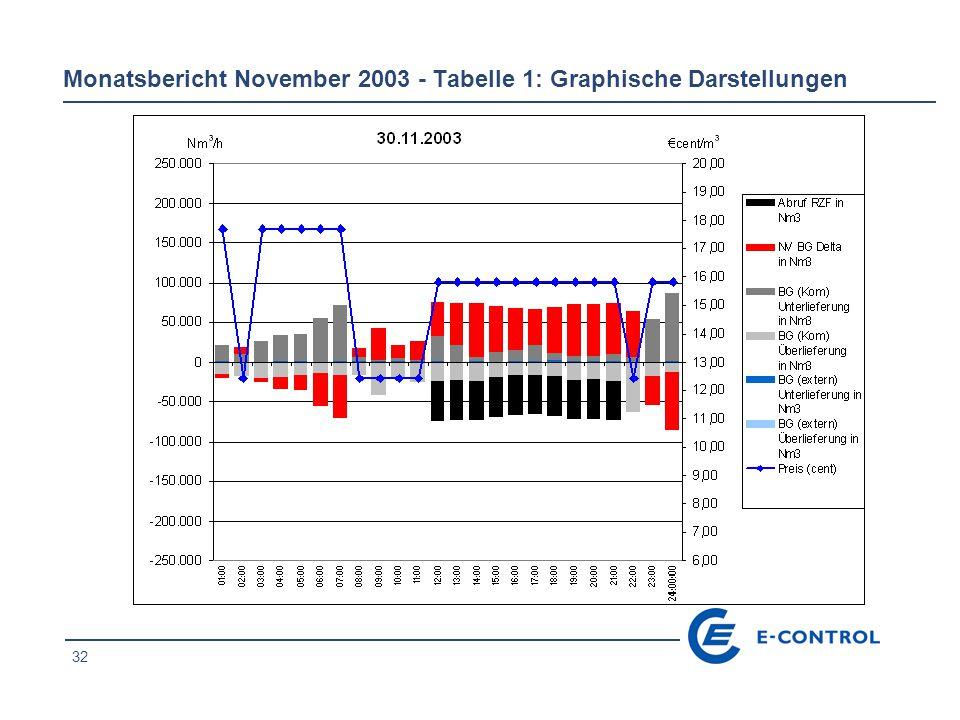 33 Monatsbericht November 2003 - Tabelle 1: Graphische Darstellungen