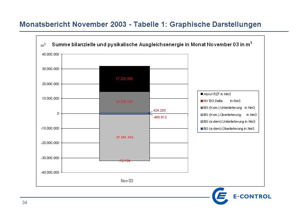 35 Monatsbericht November 2003 - Tabelle 1: Graphische Darstellungen