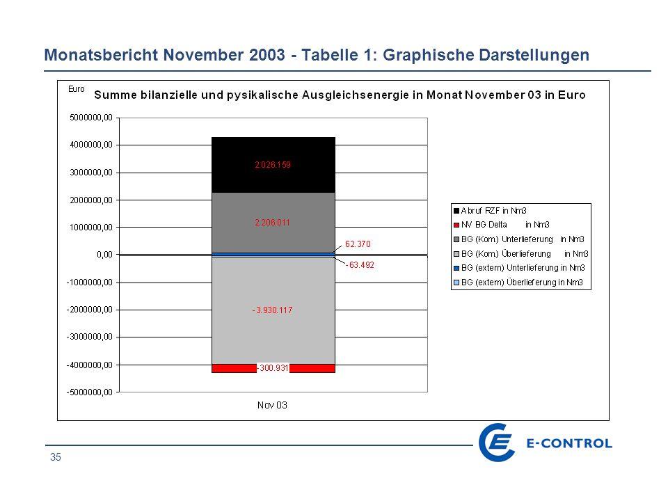 36 Tabelle 2: Mengen- und Preisentwicklung der AE-Abrufe von RZF pro Tag – November 2003