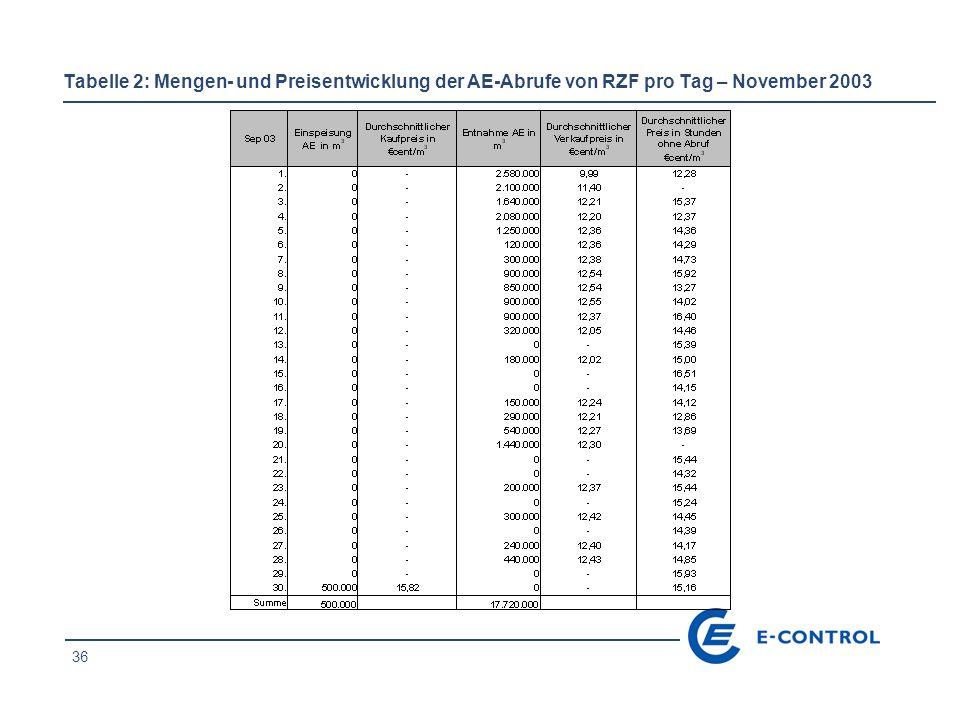 37 Tabelle 3: Umsätze AE-Markt auf monatlicher Basis