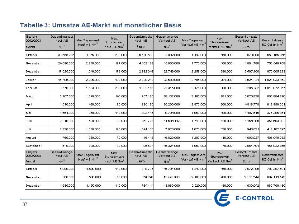 38 Tabelle 4: Struktur der Ausgleichsenergieabrufs im Monatsdurchschnitt und Preisentwicklung