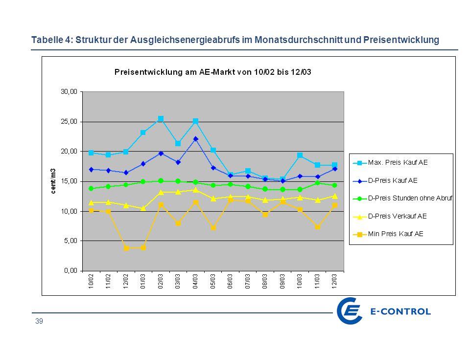 39 Tabelle 4: Struktur der Ausgleichsenergieabrufs im Monatsdurchschnitt und Preisentwicklung