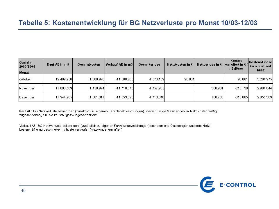 40 Tabelle 5: Kostenentwicklung für BG Netzverluste pro Monat 10/03-12/03