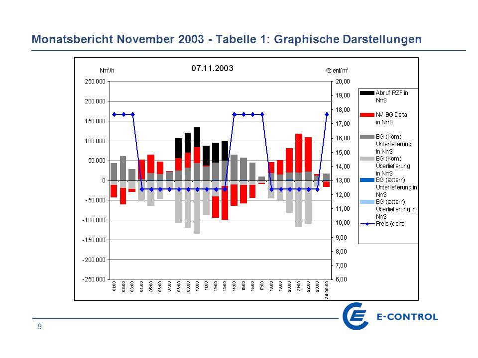 10 Monatsbericht November 2003 - Tabelle 1: Graphische Darstellungen