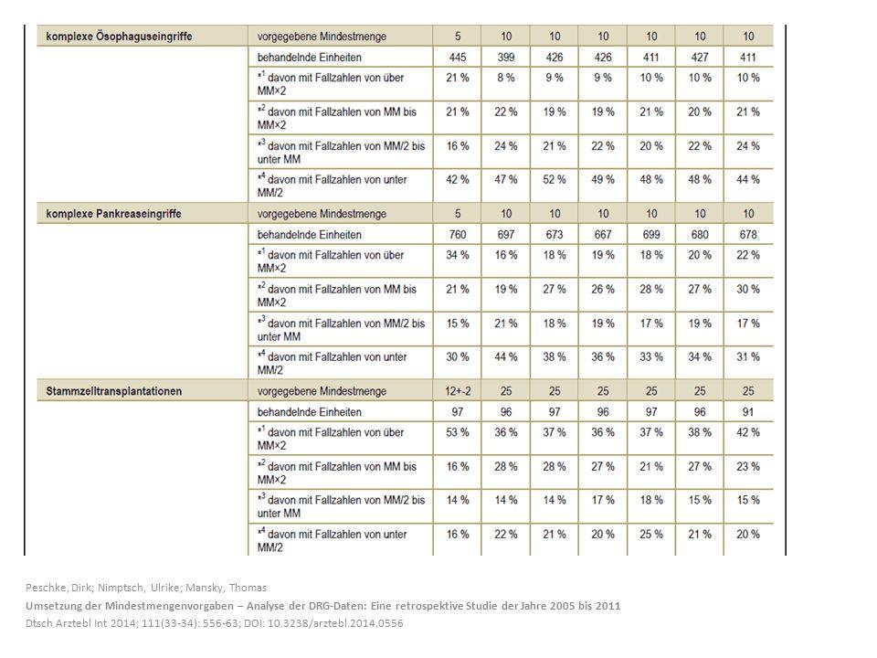 Peschke, Dirk; Nimptsch, Ulrike; Mansky, Thomas Umsetzung der Mindestmengenvorgaben – Analyse der DRG-Daten: Eine retrospektive Studie der Jahre 2005 bis 2011 Dtsch Arztebl Int 2014; 111(33-34): 556-63; DOI: 10.3238/arztebl.2014.0556