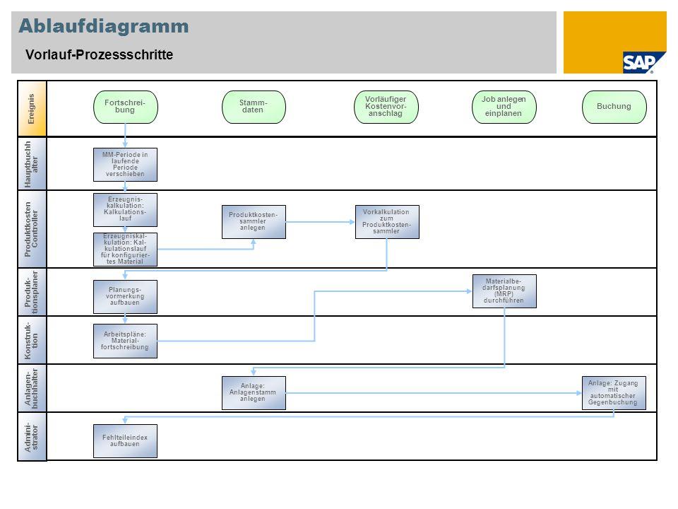 Ablaufdiagramm Vorlauf-Prozessschritte Hauptbuchh alter Produk- tionsplaner Ereignis Produktkosten Controller MM-Periode in laufende Periode verschieb