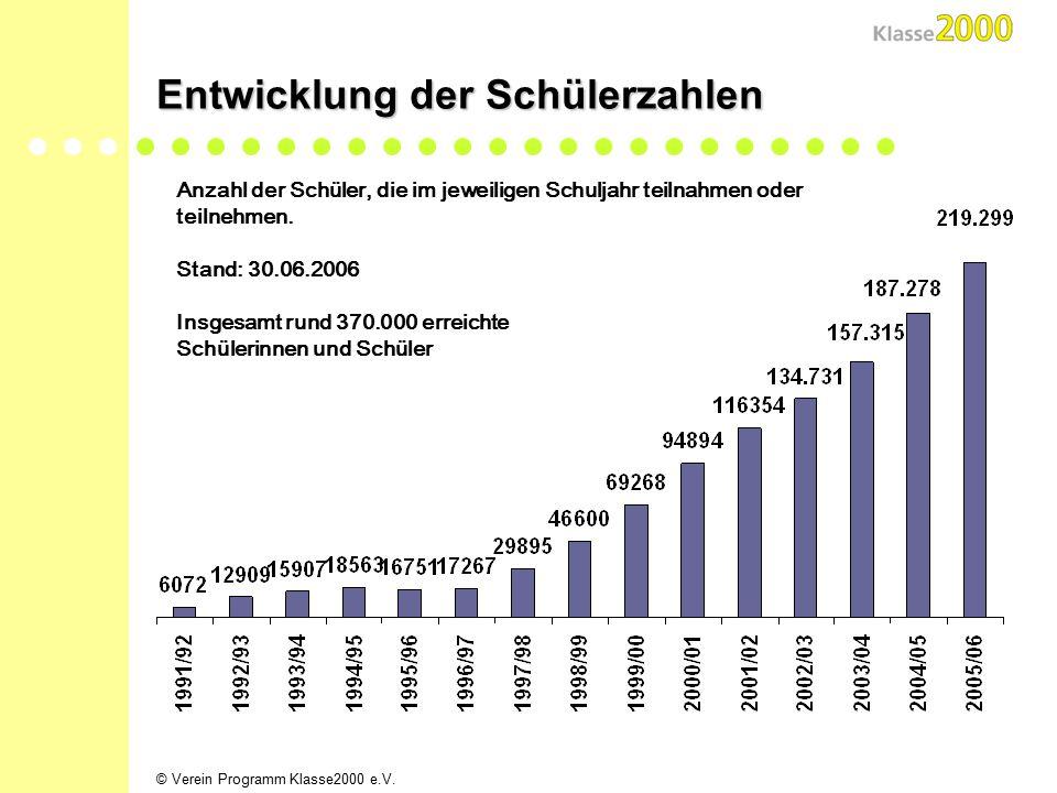 © Verein Programm Klasse2000 e.V.