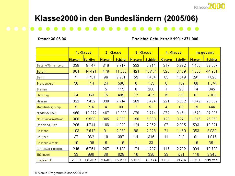 © Verein Programm Klasse2000 e.V. Entwicklung der Anzahl der Paten / Spender Stand: 30.06.2006