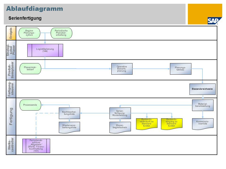 """Ablaufdiagramm Serienfertigung Strategi- scher Planer Produk- tionsplaner Werks- controller Ereignis Fertigung Operative Bedarfs- planung Beginn Planungs- zyklus Wiederverar- beitungsliste Bestands- verbrauch zu Standard- kosten Periodische Planüber- arbeitung Prozessende Logistikplanung (144) Periodenab- schluss """"Allgemein (Werk): Finanz- buchhaltung (181) Planungs- tableau Material- bereitstellung Serien- fertigung: Rückmeldung Nachbearbei- tungsliste Waren- begleitschein Kommissio- nierliste Bestands- eingang zu Standard- kosten Planprimär- bedarf Fertigung- steuerer Bestandsreichweite"""